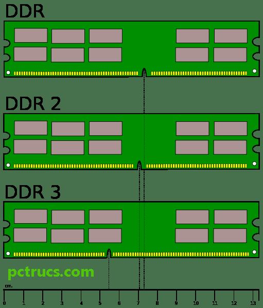 quelle est la diff rence entre la ram ddr2 et ddr3 trucs et astuces informatique. Black Bedroom Furniture Sets. Home Design Ideas