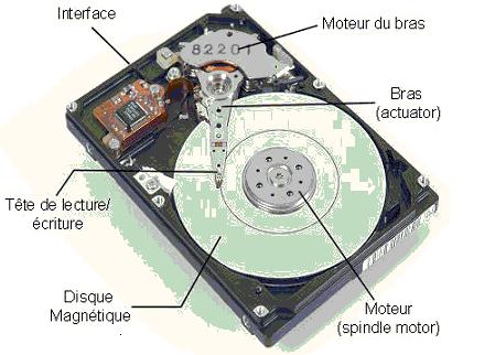 Composants disque dur