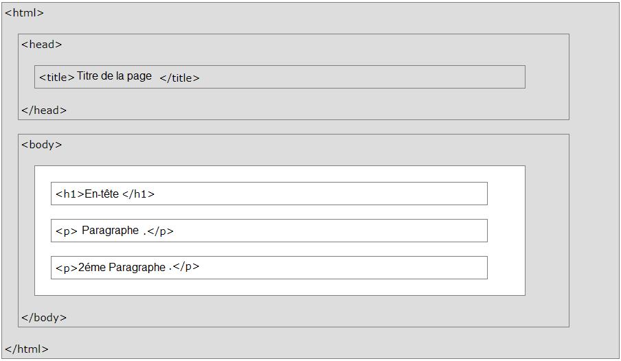 Structure générale d'une page HTML