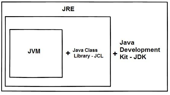 Différences entre JDK, JRE et JVM