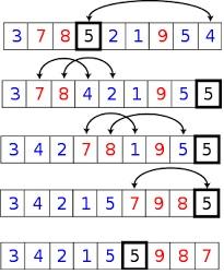Algorithme de trie